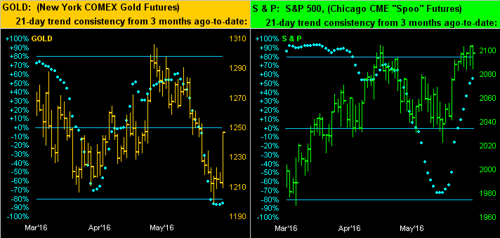Gold New York COMEX Gold Futures and S&P500 Futures