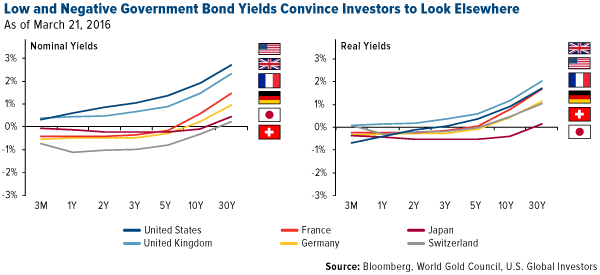 Low, negative government bond yields for investors to go elsewhere