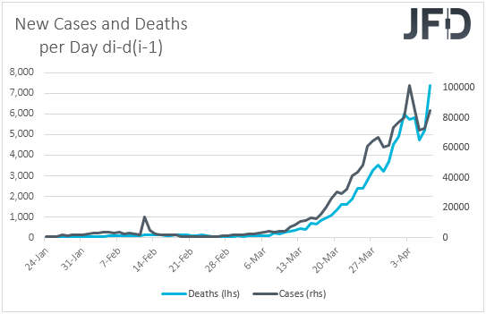 Coronavirus new cases and deaths on a day by day basis