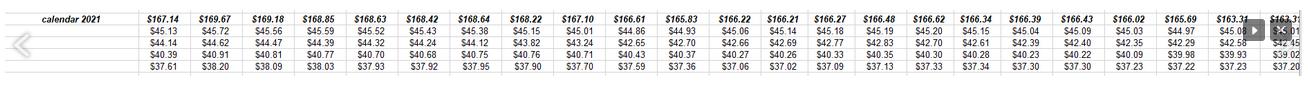 SP 500 Dollar Estimate Trend