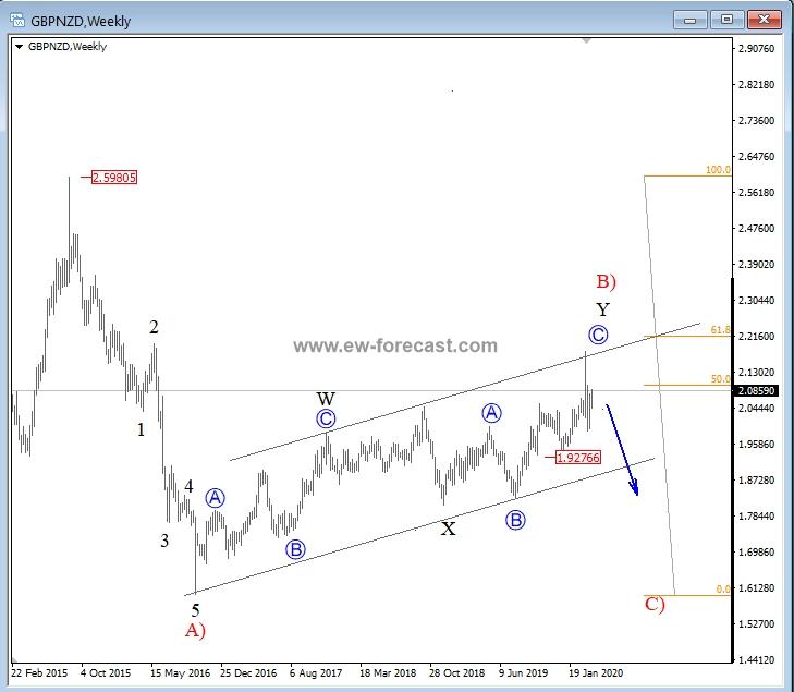 GBP/NZD Weekly Chart