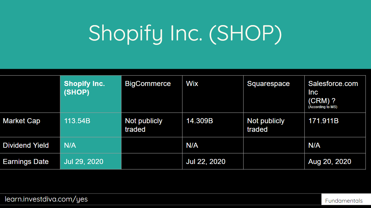 Is Shopify Stock Overvalued Now   Investing.com