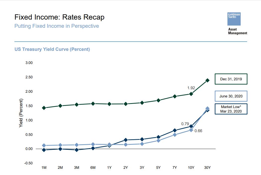 Fixed Income - Rates Recap Chart
