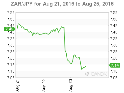 ZAR/JPY Aug 21 To Aug 25 Chart