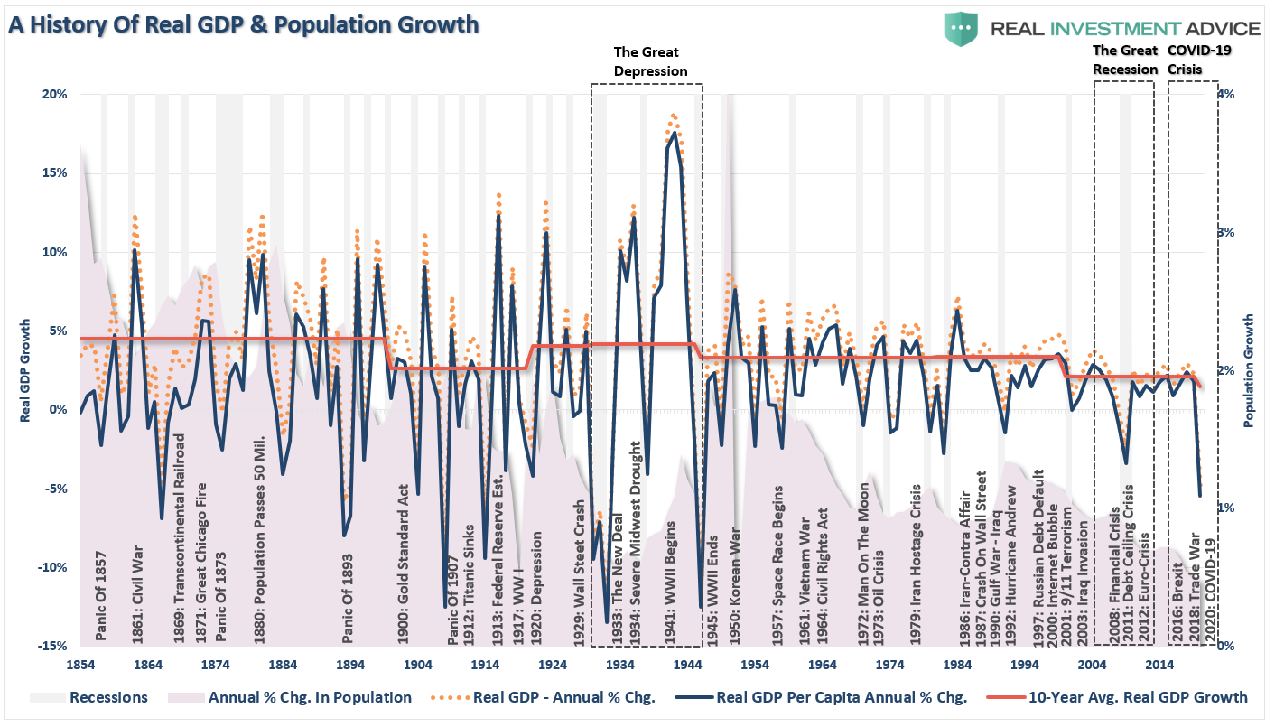 A History Of Real GDP Events & Population Growth