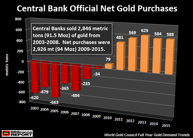 Central Bank Official Net Gold Purchases 2003-2015