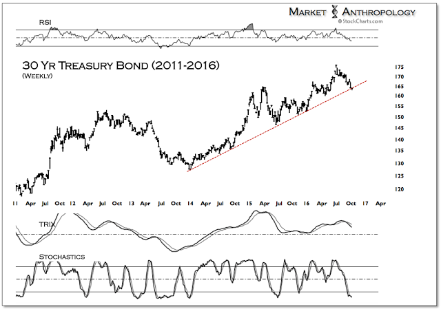 30 Yr Treasury Bond 2011-2016