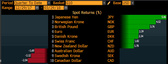 USD Vs. The World