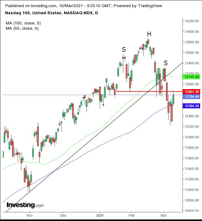 NASDAQ 100 Daily