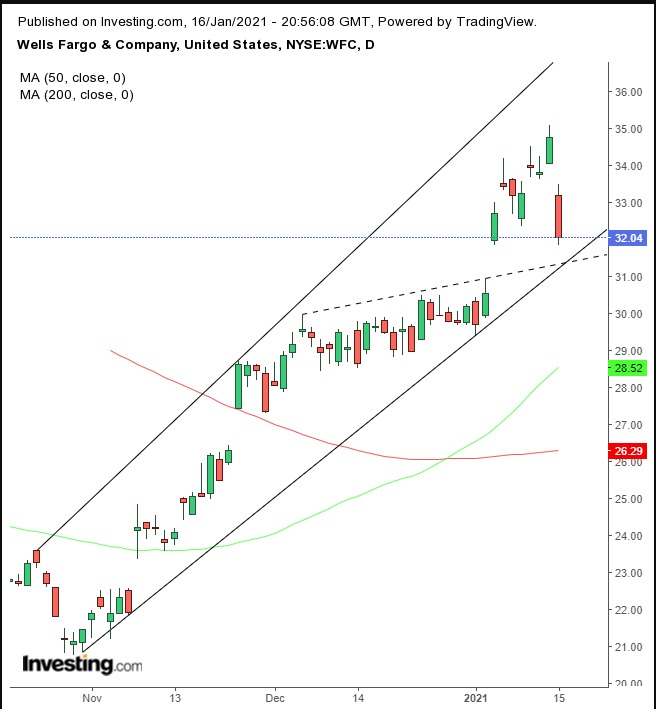 WFC Daily