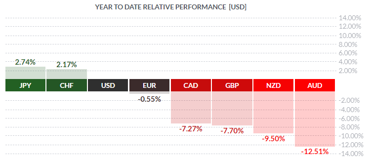 USD Performance YTD