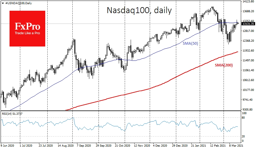 NASDAQ can't stick to its growth above SMA(50)