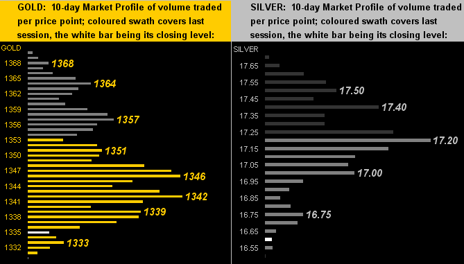 Gold & Silver 10 Day Market