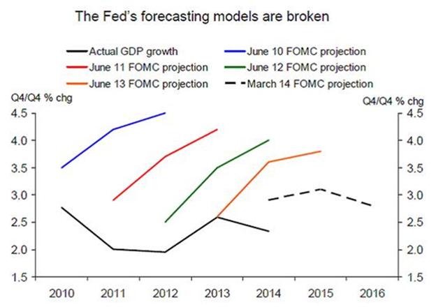 Feds Forecasting Models