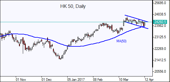 HK 50 Daily Chart