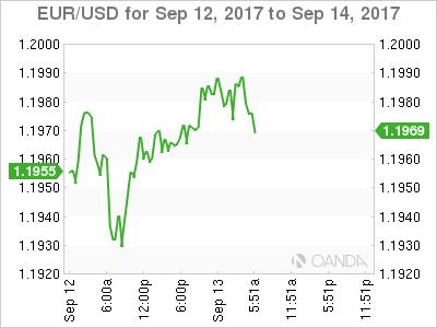 EUR/USD Sep 12-14 Chart