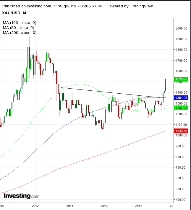 XAU/USD Monthly Chart