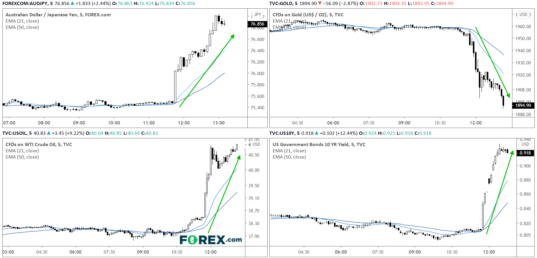 AUDJPY, Gold, WTI, US Govt Bond Chart