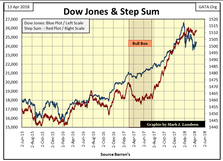 Dow Jones & Step Sum