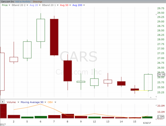 CARS: Is this the beginning of recovery from a brief pullback