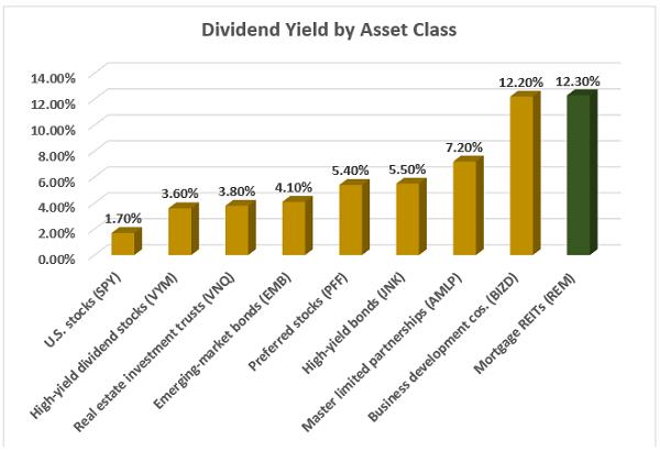 Dividends By Asset Class