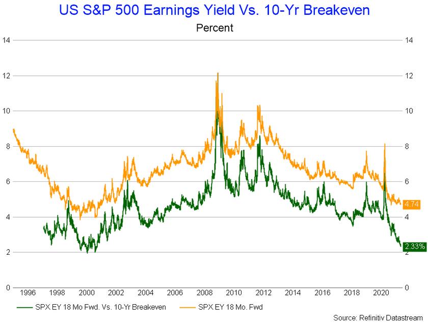 US S&P 500 Earnings Yield Vs 10-Yr Breakeven Chart