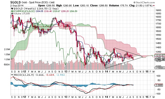 Gold: Weekly