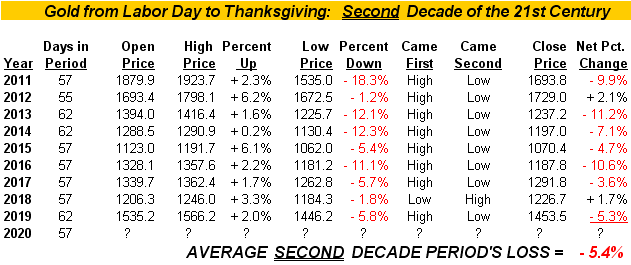 Gold Price Labor Day To Thanksgiving - 2nd Decade