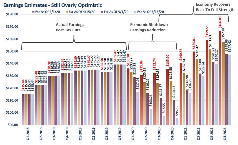 SP500 Earnings Estimates