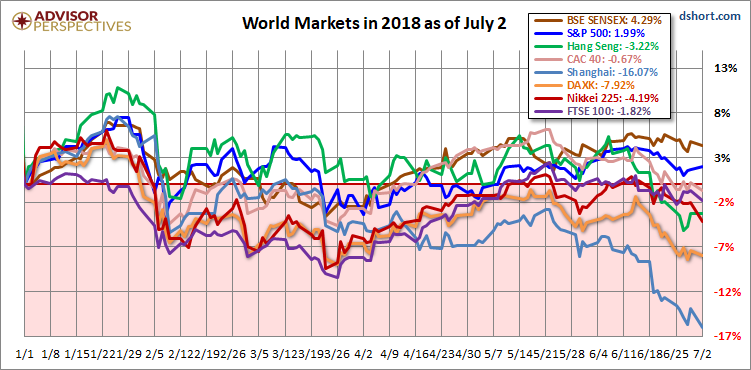 Global Stock Indices