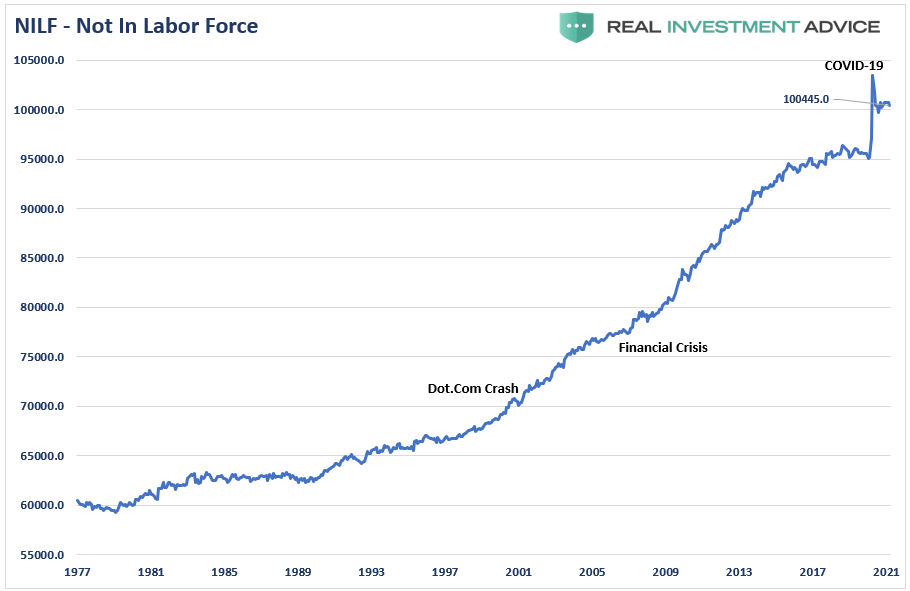 NILF - Not In Labor Force