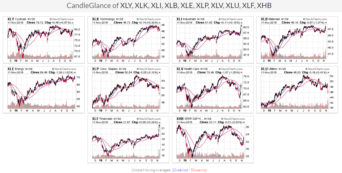 ETF Sector Charts