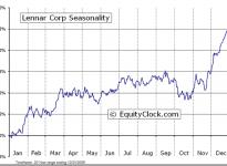 Lennar Corporation  (NYSE:LEN) Seasonal Chart