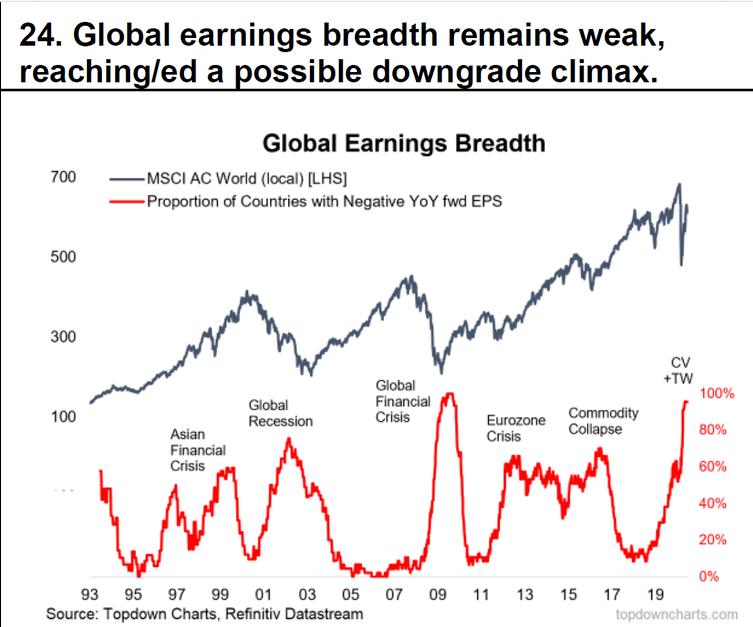 Global Earnings Breadth