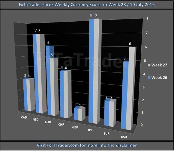 Economic Score Week 28