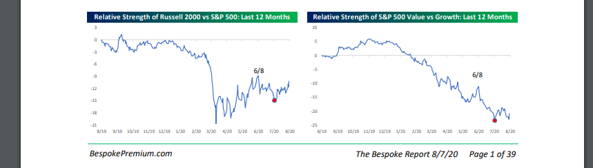 Russell 200 Vs S&P 500 Chart
