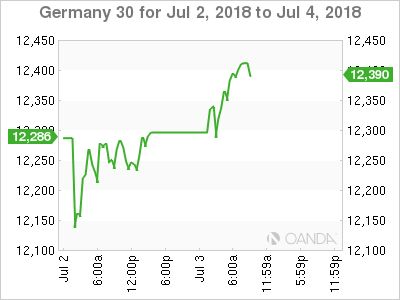 Dax for July 3, 2018