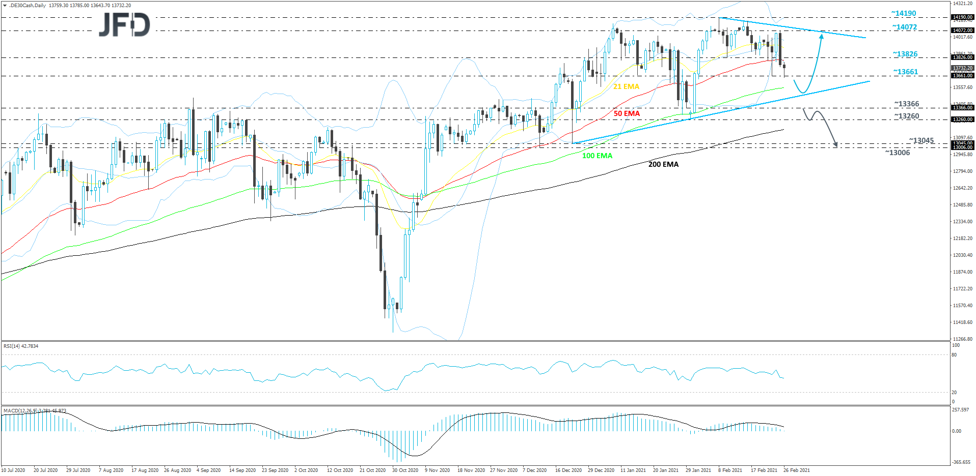 DAX daily chart technical analysis