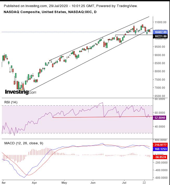 Daily NASDAQ Technicals