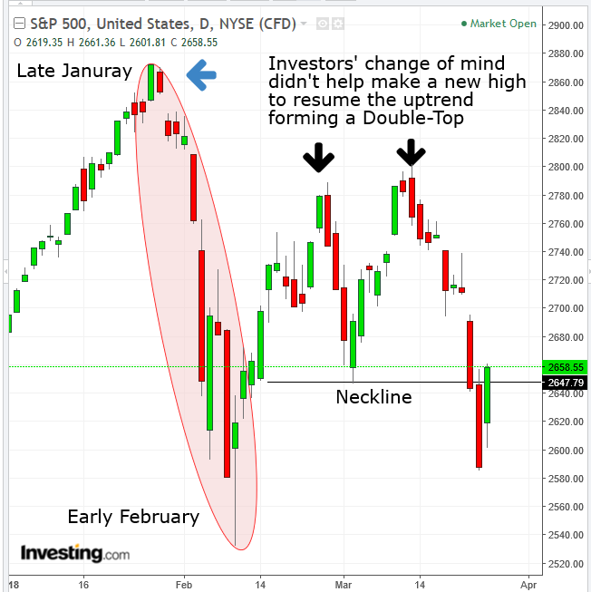 SPX Daily Whipsaw