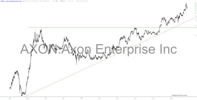 Axon Enterprise Chart.