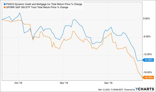 PIMCO Total Return Price % Change