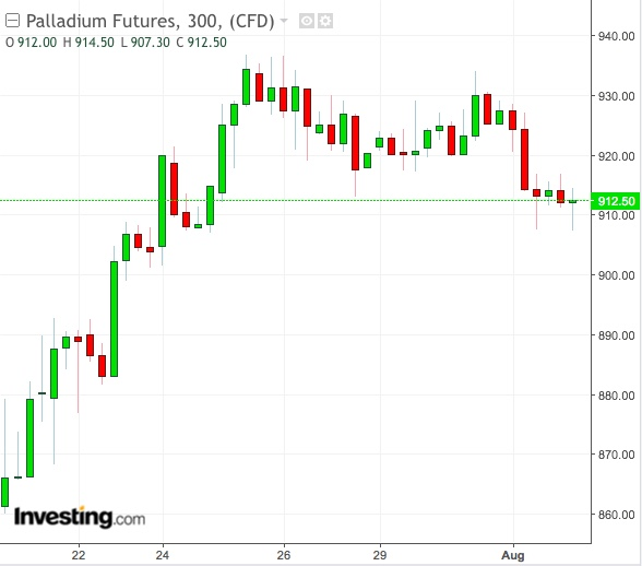 Palladium 300-Min Chart