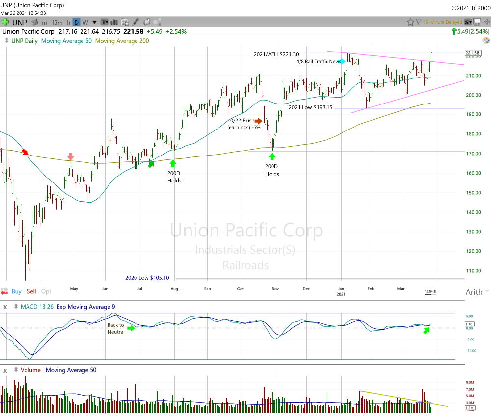 Union Pacific Daily Chart.
