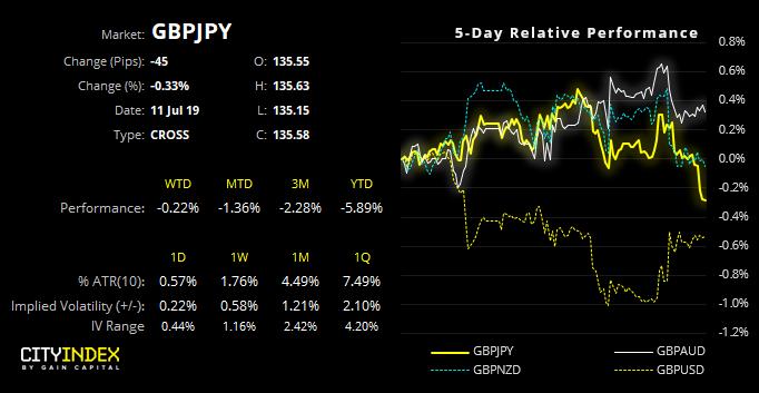 GBPJPY Performance