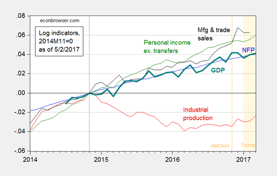 Personal Income:Mfg. & Trade Sales:Industrial Production 2014-2017
