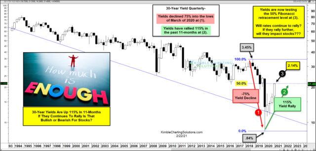 30-Year-Yield Quarterly Chart.