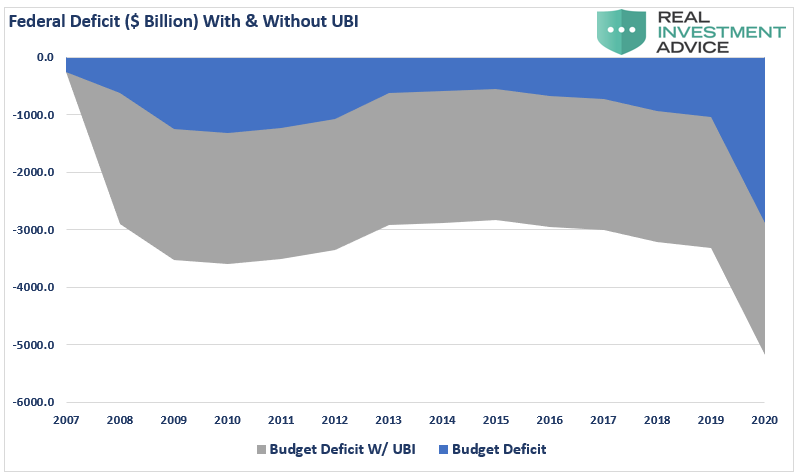 Impact of Additional Debt on the Federal Deficit Chart