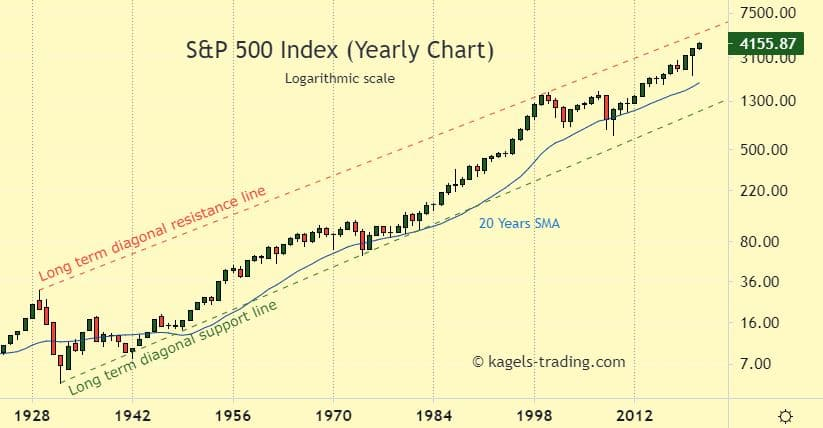 S&P 500 Index Yearly Chart