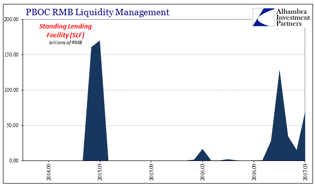 PBOC RMB Liquidity Management- SLF